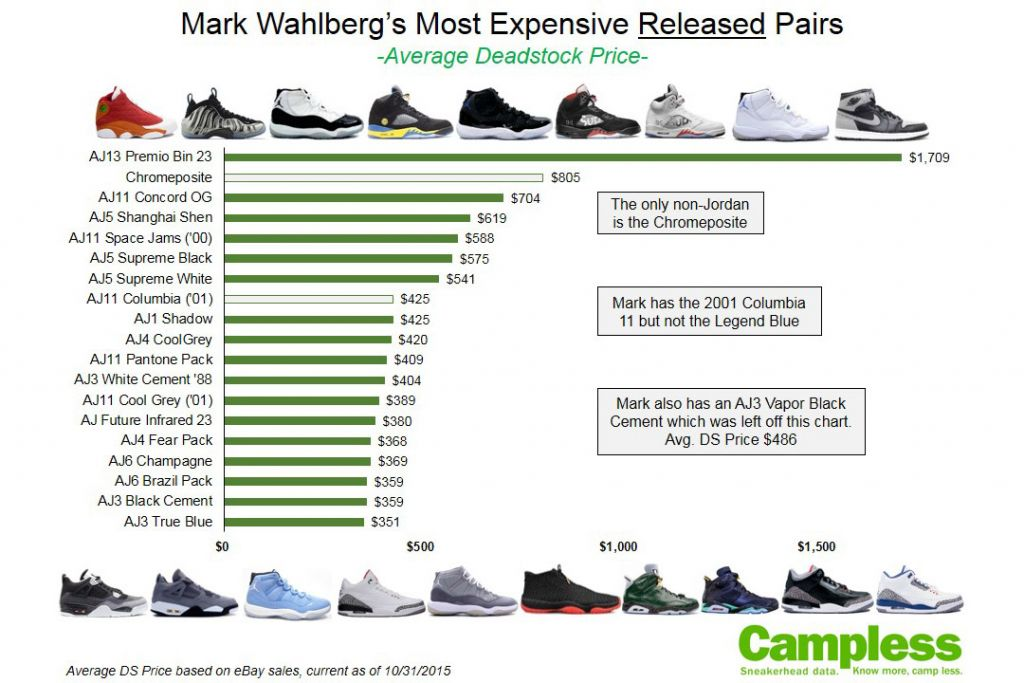 mark-wahlberg-sneaker-collection-100k-02