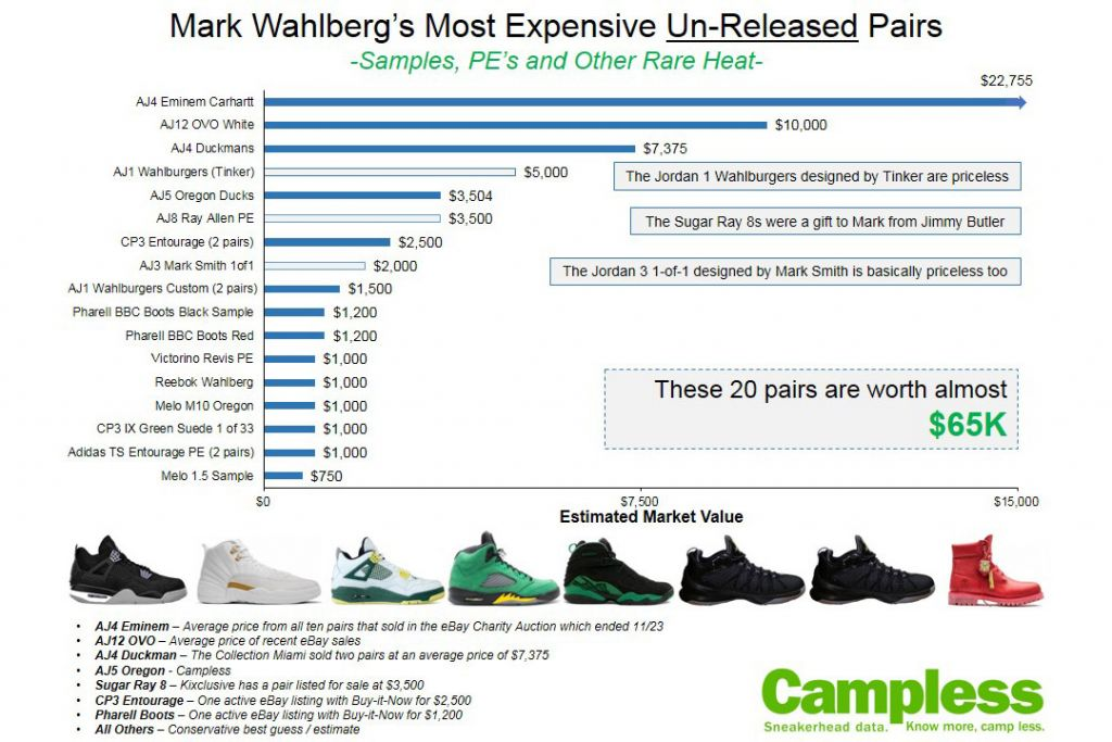 mark-wahlberg-sneaker-collection-100k-03