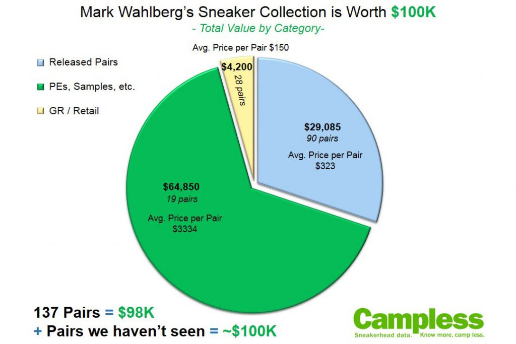 mark-wahlberg-sneaker-collection-100k-05