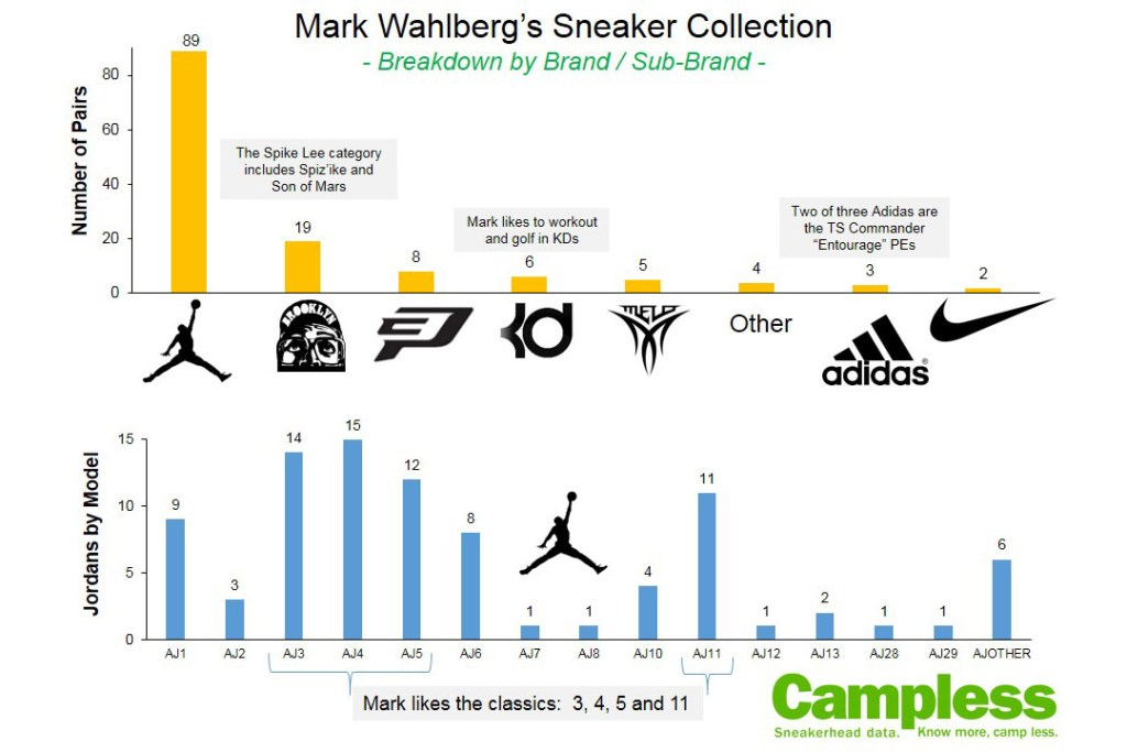 mark-wahlberg-sneaker-collection-2