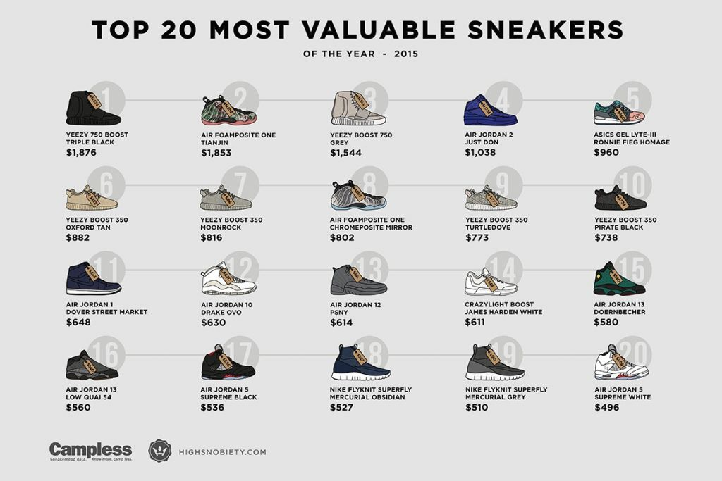 most-expensive-sneakers-2015-1-1200x800